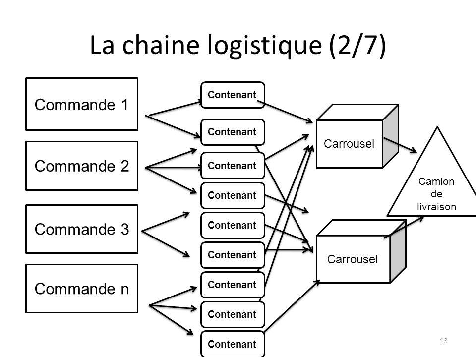 La chaine logistique (2/7)