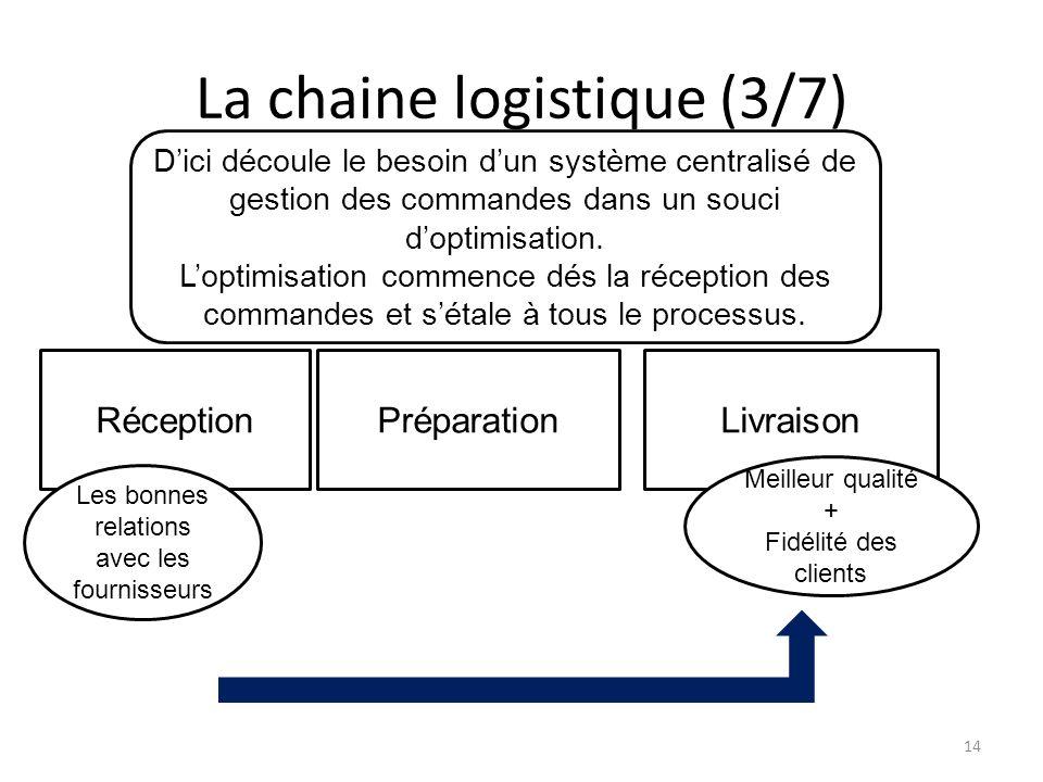 La chaine logistique (3/7)