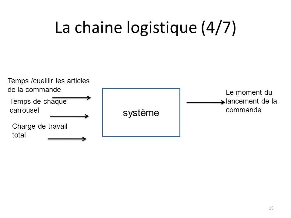 La chaine logistique (4/7)