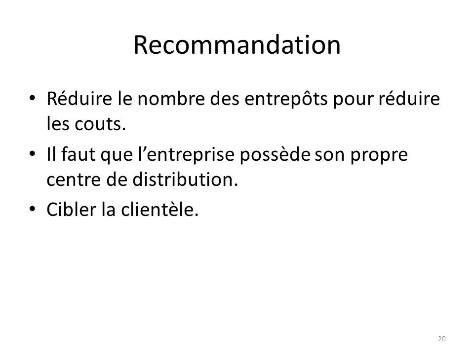 Recommandation Réduire le nombre des entrepôts pour réduire les couts.