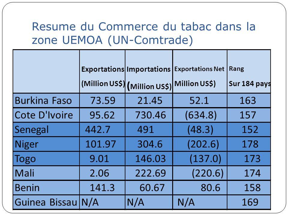 Resume du Commerce du tabac dans la zone UEMOA (UN-Comtrade)