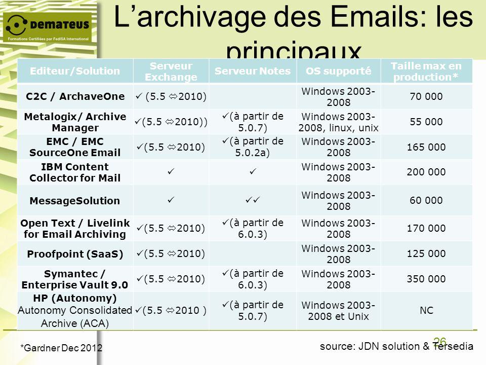 L'archivage des Emails: les principaux