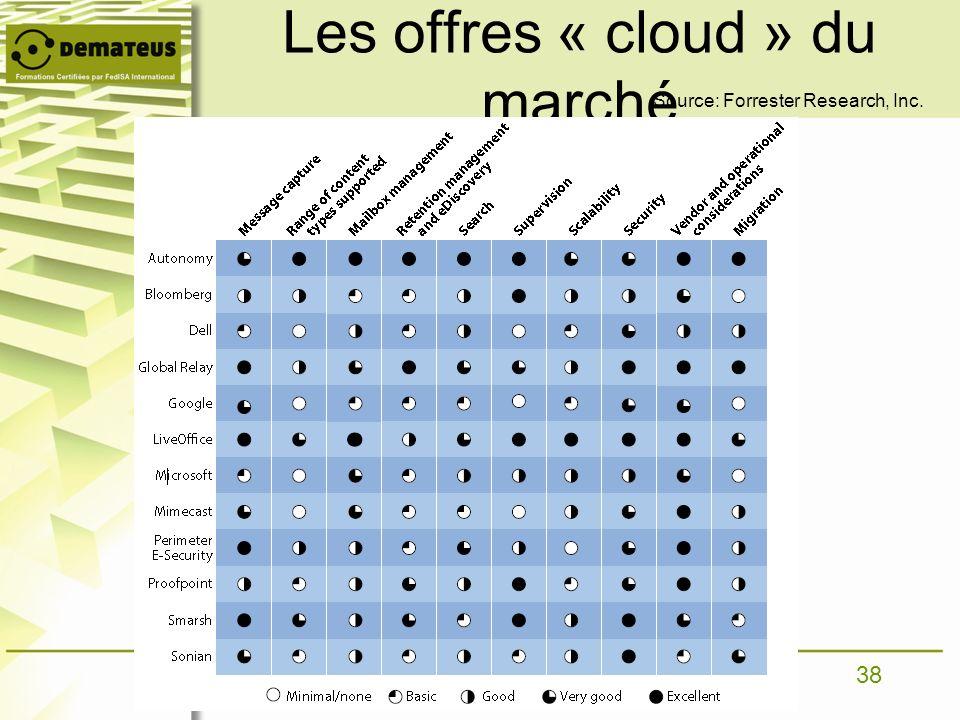 Les offres « cloud » du marché
