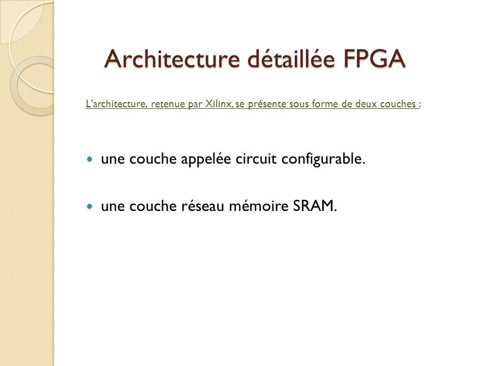Architecture détaillée FPGA