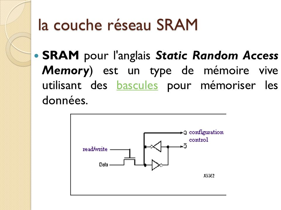 la couche réseau SRAM