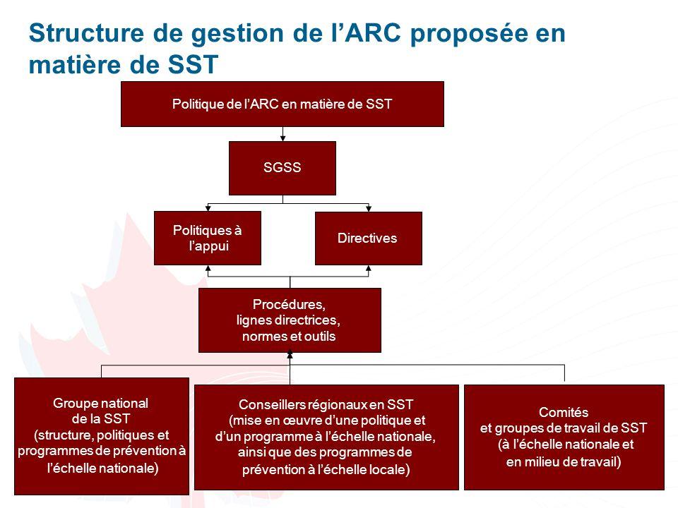Structure de gestion de l'ARC proposée en matière de SST