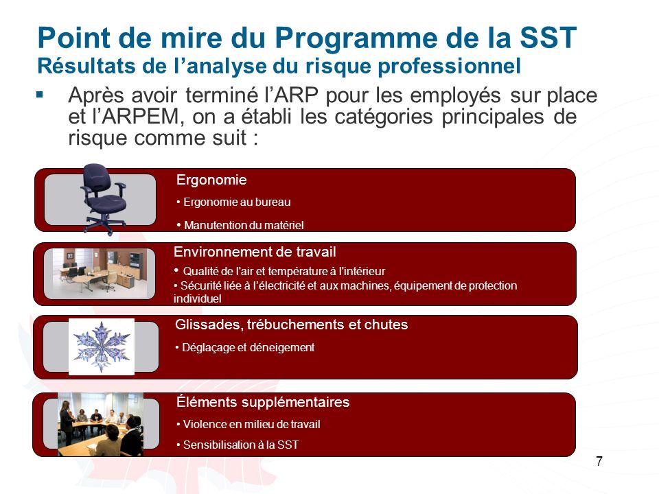 Point de mire du Programme de la SST Résultats de l'analyse du risque professionnel