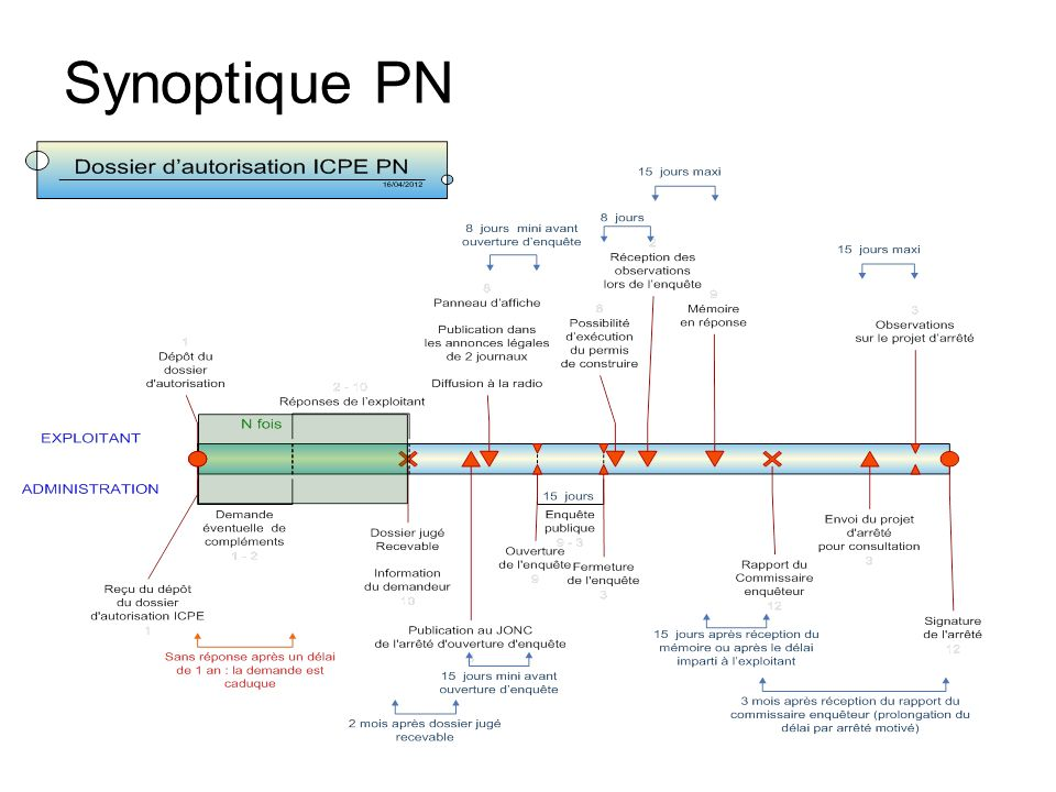 Synoptique PN