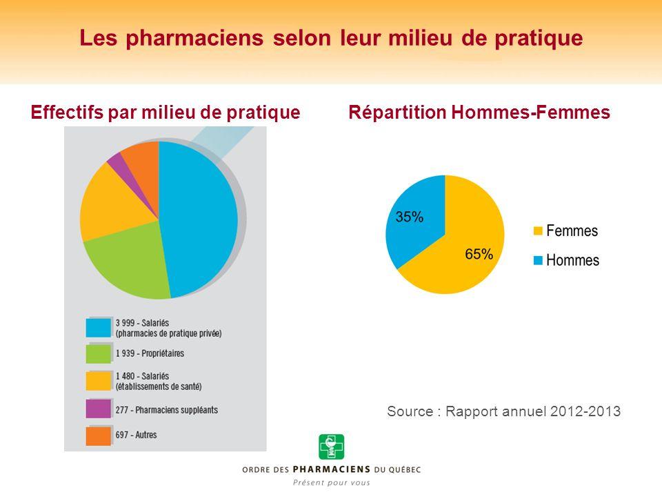 Les pharmaciens selon leur milieu de pratique