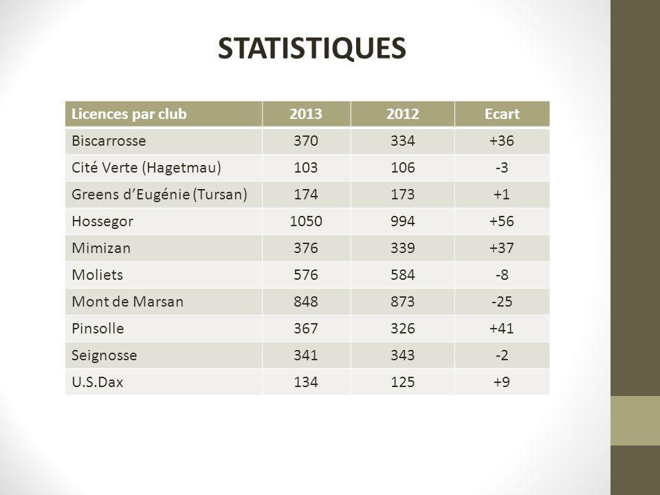 STATISTIQUES Licences par club 2013 2012 Ecart Biscarrosse 370 334 +36