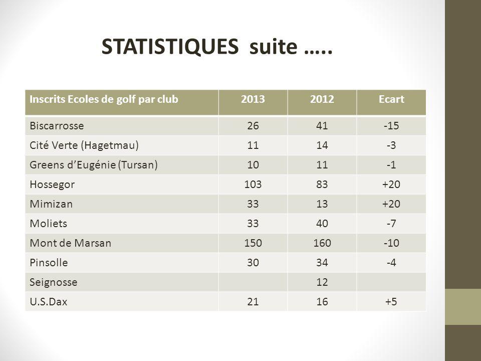 STATISTIQUES suite ….. Inscrits Ecoles de golf par club 2013 2012