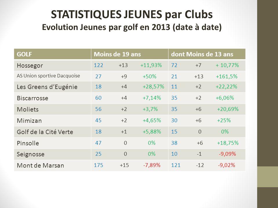 STATISTIQUES JEUNES par Clubs Evolution Jeunes par golf en 2013 (date à date)