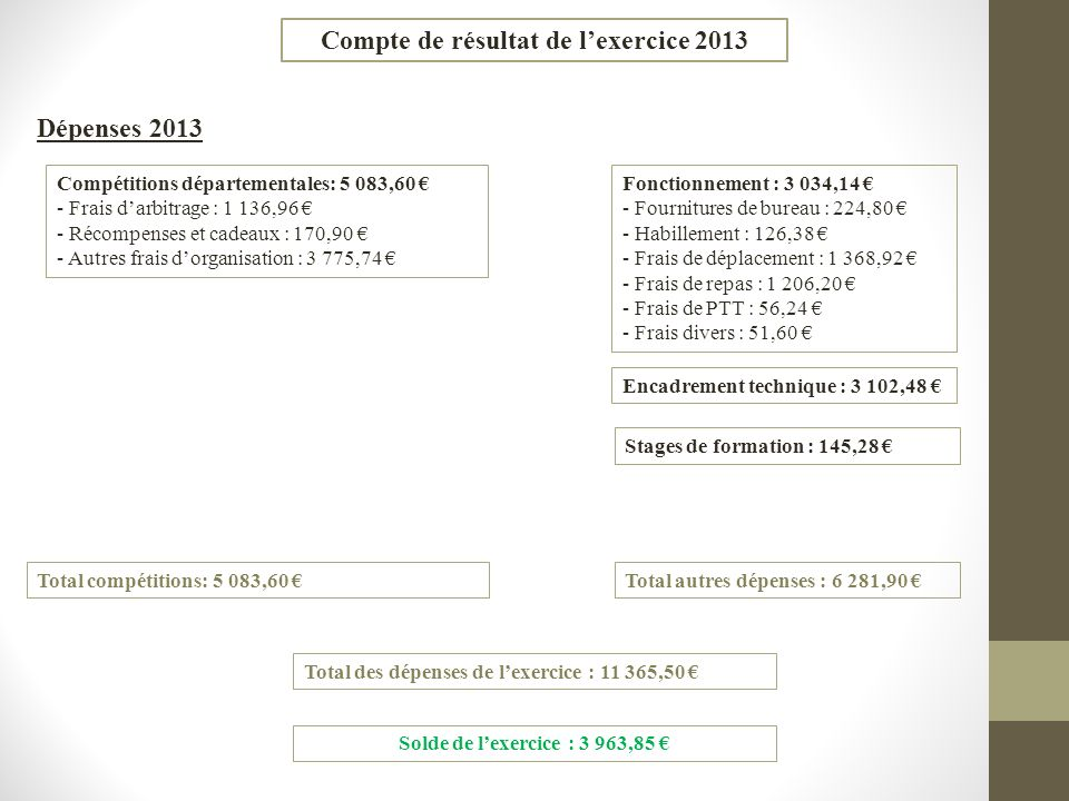 Compte de résultat de l'exercice 2013