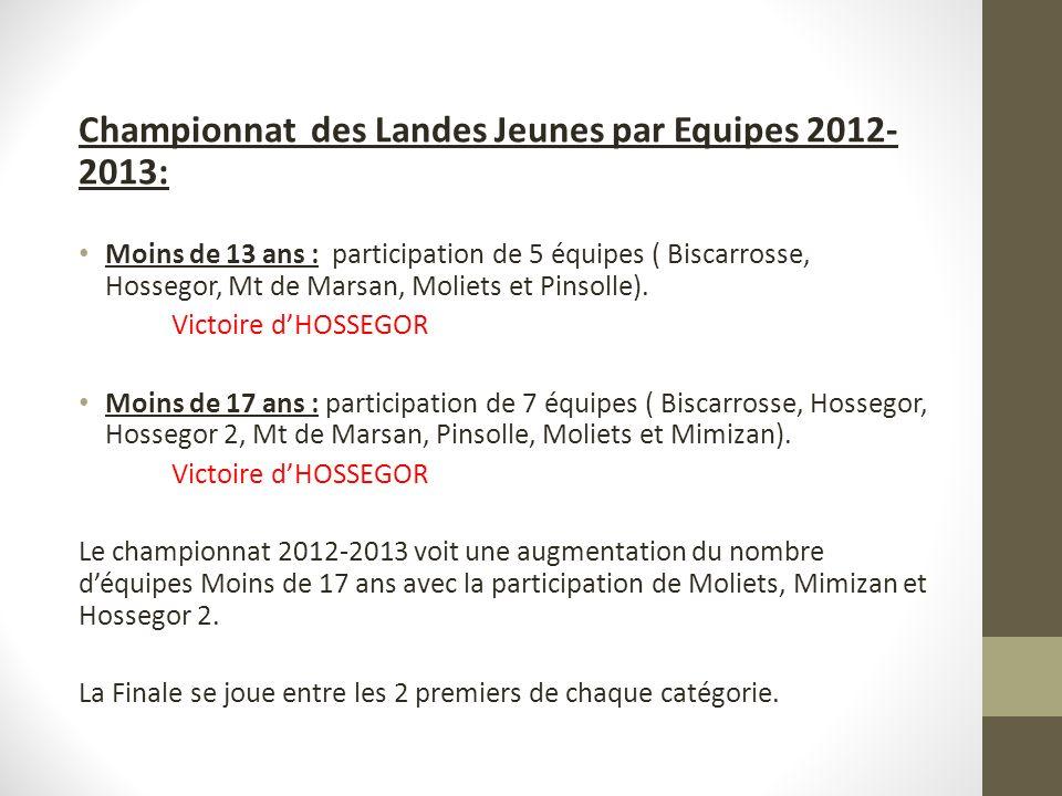 Championnat des Landes Jeunes par Equipes 2012-2013: