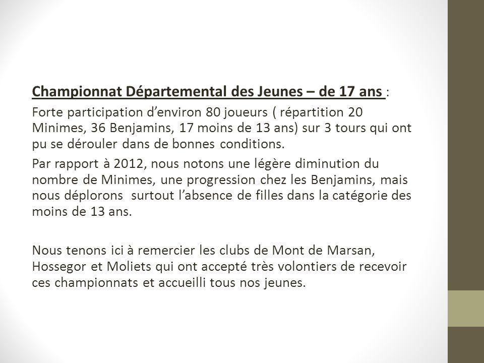 Championnat Départemental des Jeunes – de 17 ans :