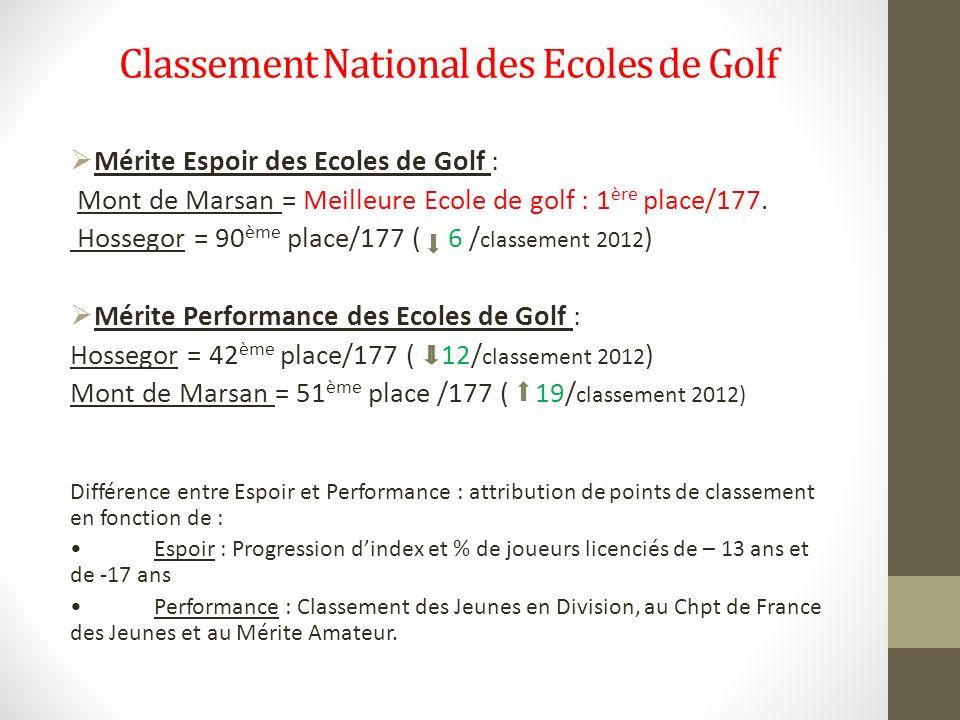 Classement National des Ecoles de Golf