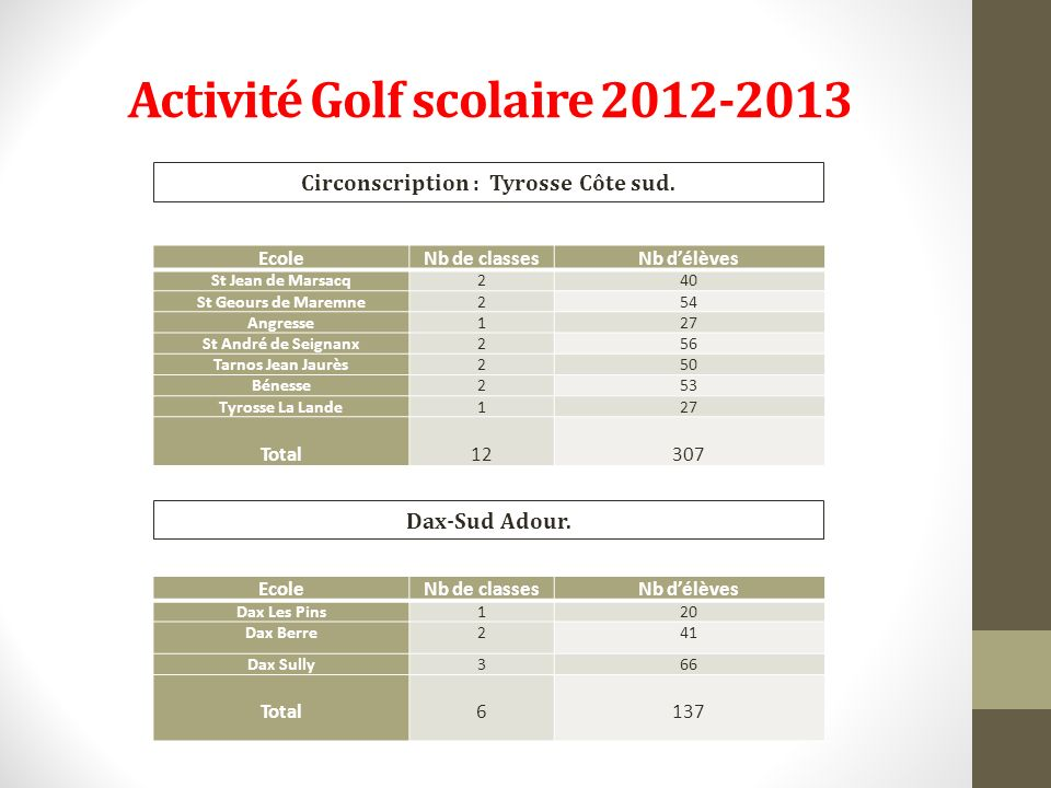 Activité Golf scolaire 2012-2013