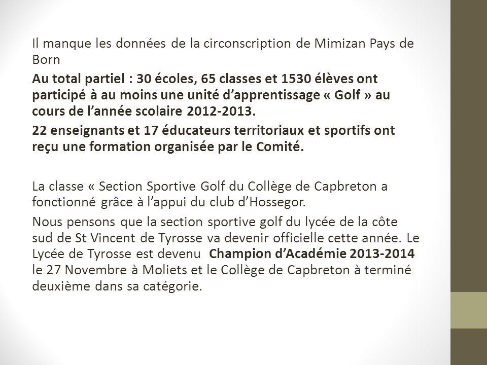 Il manque les données de la circonscription de Mimizan Pays de Born Au total partiel : 30 écoles, 65 classes et 1530 élèves ont participé à au moins une unité d'apprentissage « Golf » au cours de l'année scolaire 2012-2013.