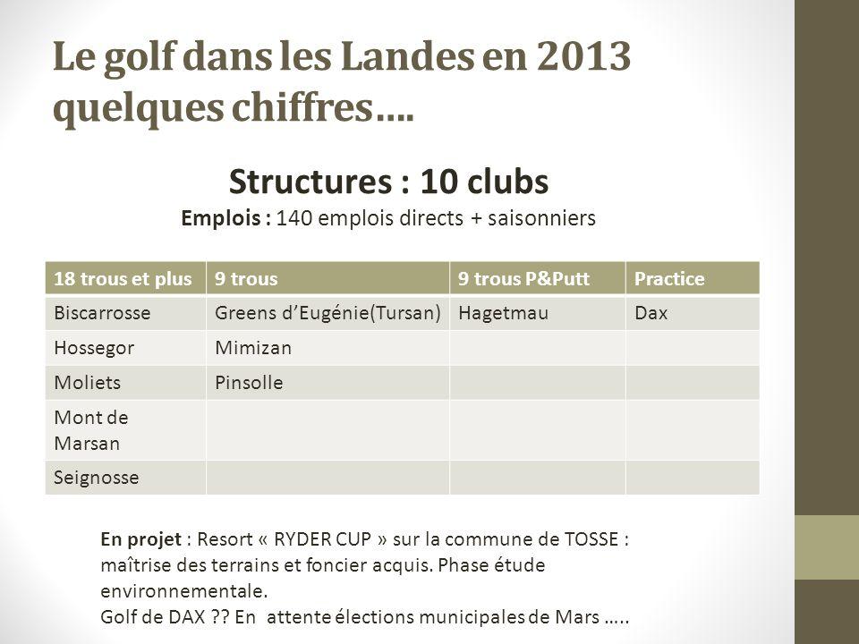Le golf dans les Landes en 2013 quelques chiffres….