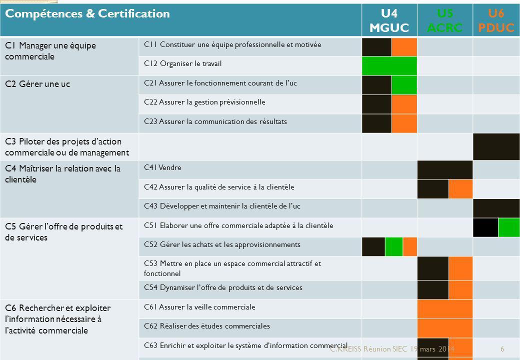 Compétences & Certification U4 MGUC U5 ACRC U6 PDUC