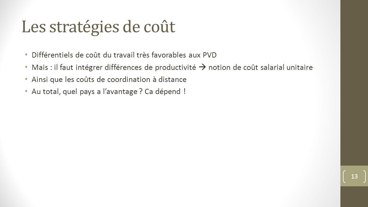 Les stratégies de coût Différentiels de coût du travail très favorables aux PVD.