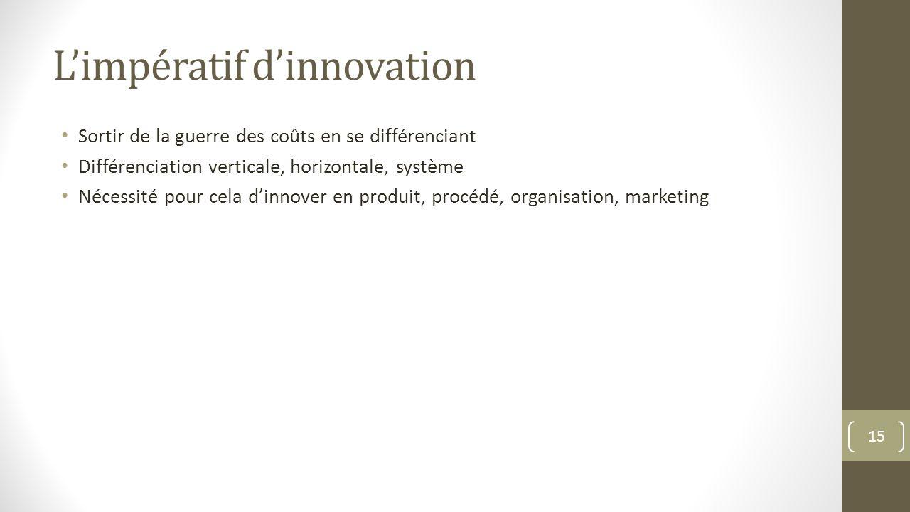 L'impératif d'innovation