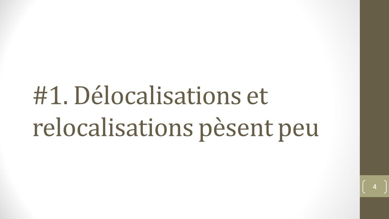 #1. Délocalisations et relocalisations pèsent peu