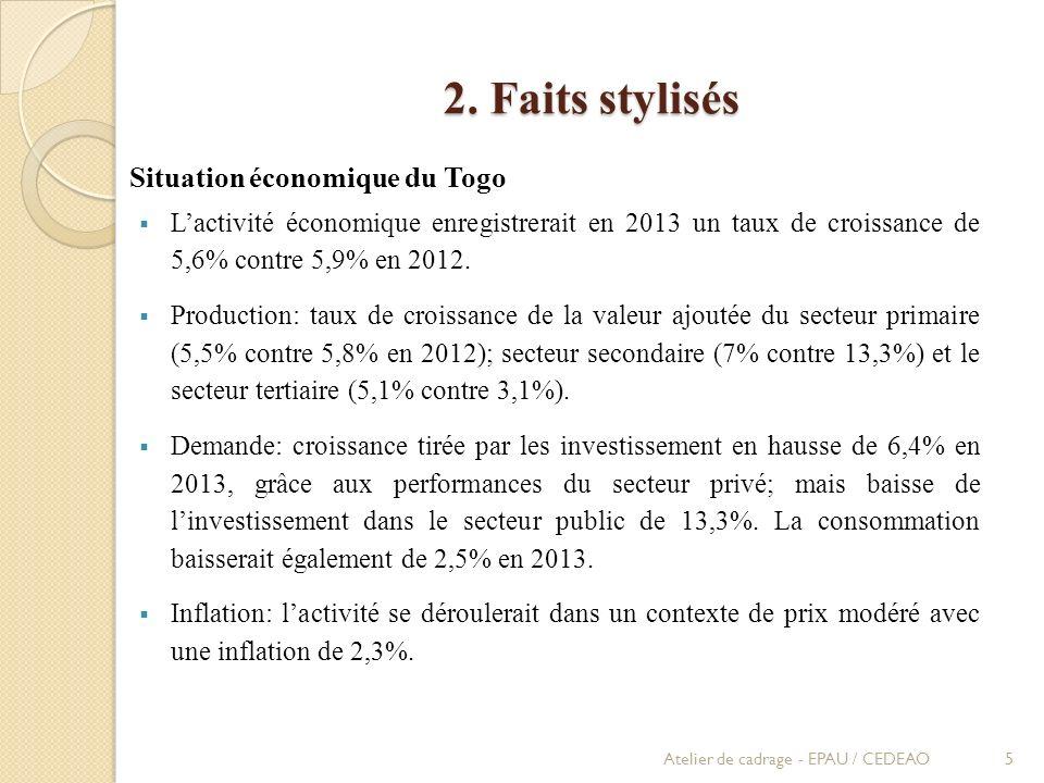 2. Faits stylisés Situation économique du Togo