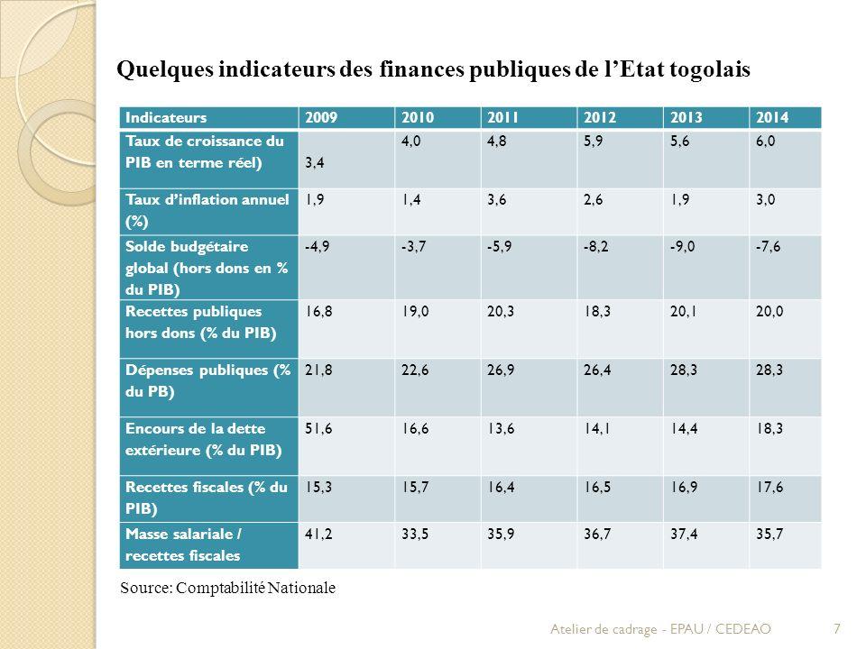 Quelques indicateurs des finances publiques de l'Etat togolais