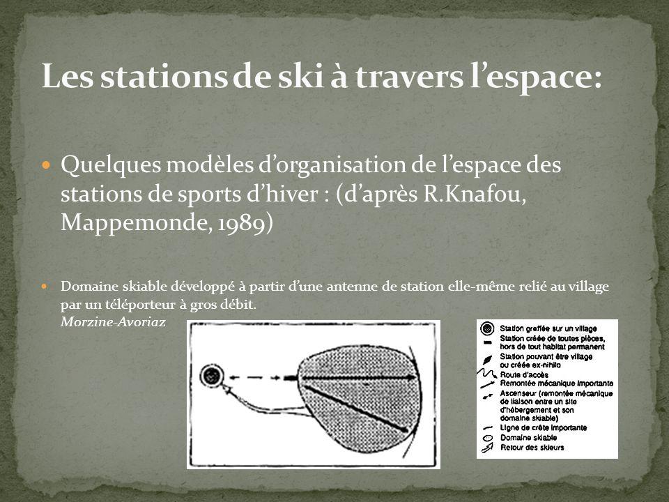 Les stations de ski à travers l'espace: