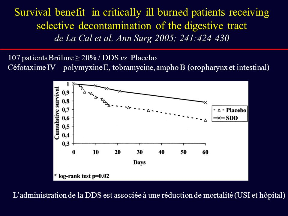 Survival benefit in critically ill burned patients receiving selective decontamination of the digestive tract de La Cal et al. Ann Surg 2005; 241:424-430
