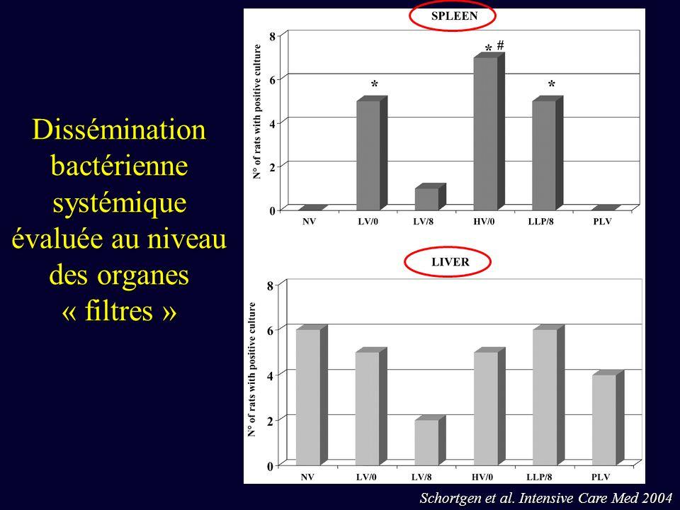 Dissémination bactérienne systémique évaluée au niveau des organes « filtres »