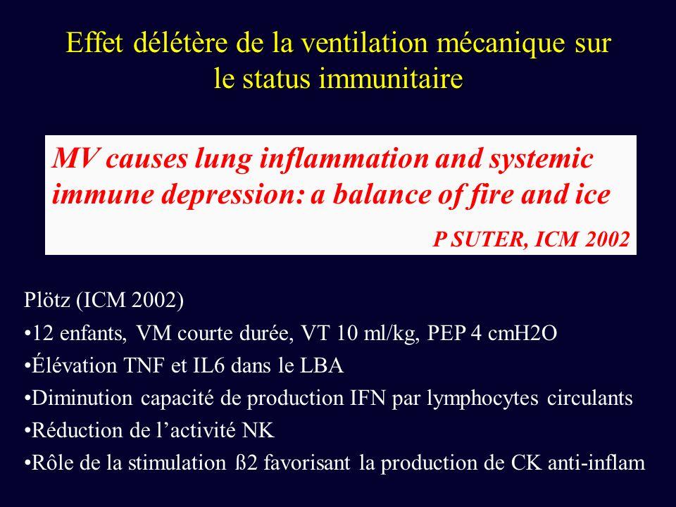 Effet délétère de la ventilation mécanique sur le status immunitaire