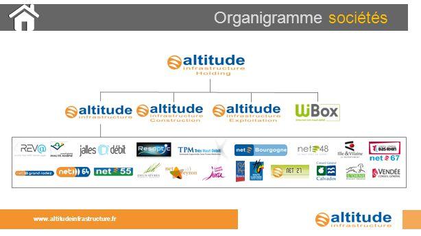 Organigramme sociétés
