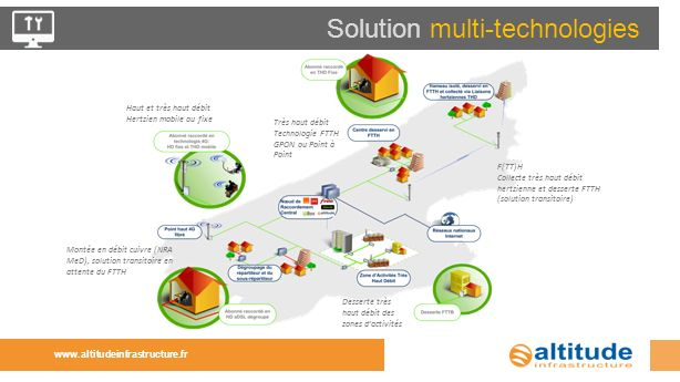 Solution multi-technologies