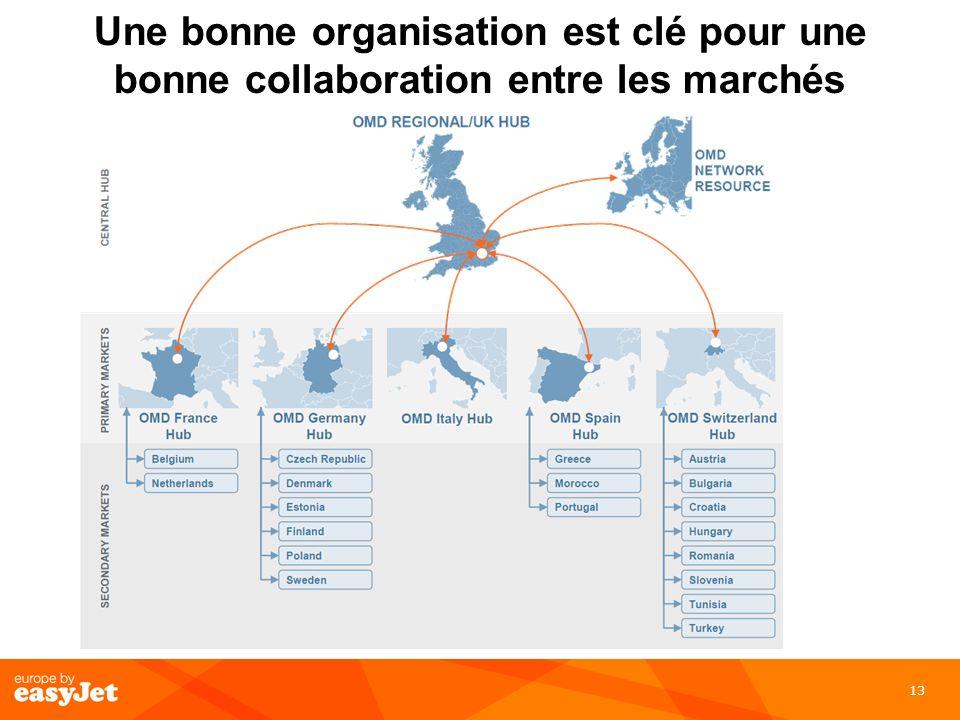 Une bonne organisation est clé pour une bonne collaboration entre les marchés