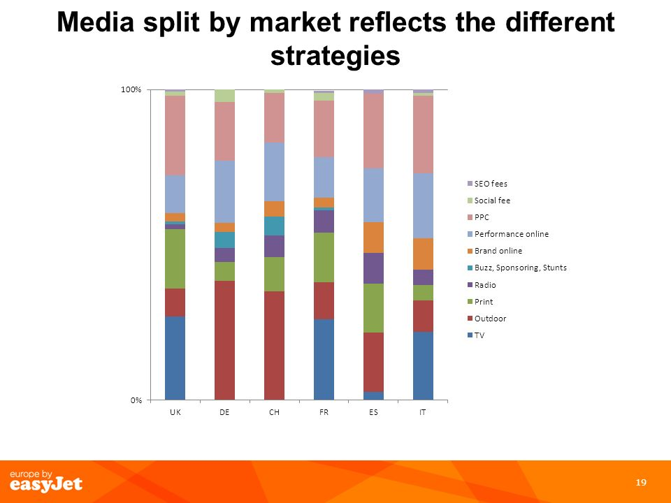 Media split by market reflects the different strategies