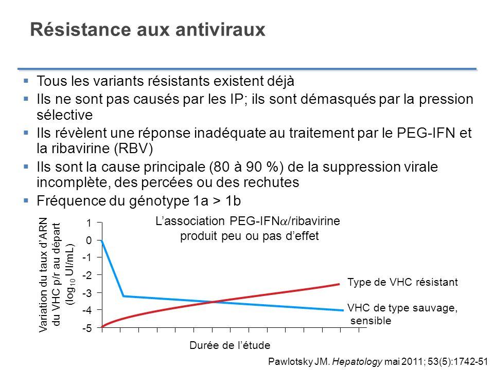 Résistance aux antiviraux