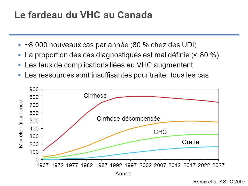 Le fardeau du VHC au Canada