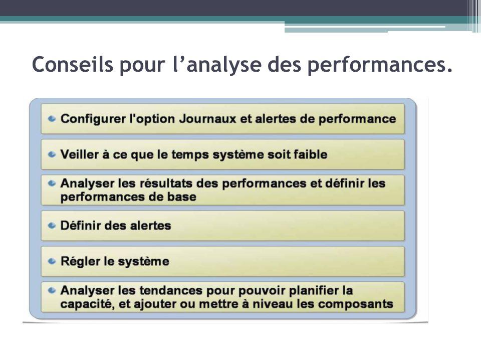 Conseils pour l'analyse des performances.