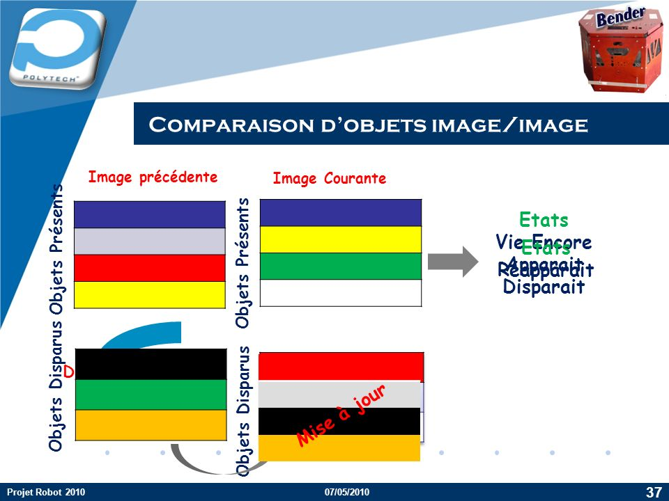 Comparaison d'objets image/image