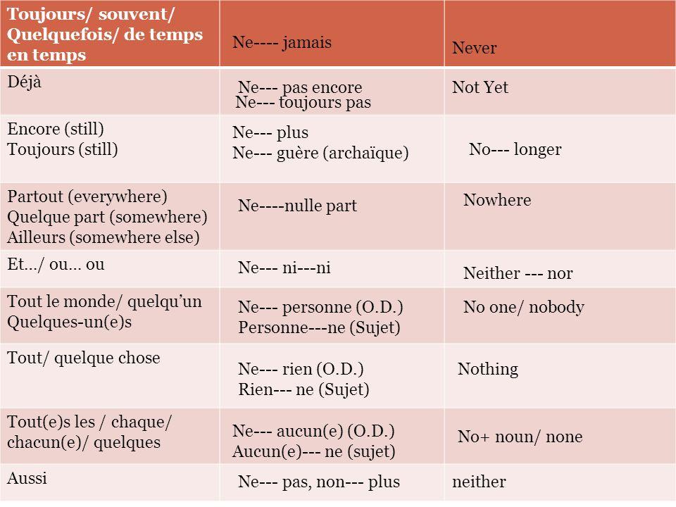 Les différentes Négations