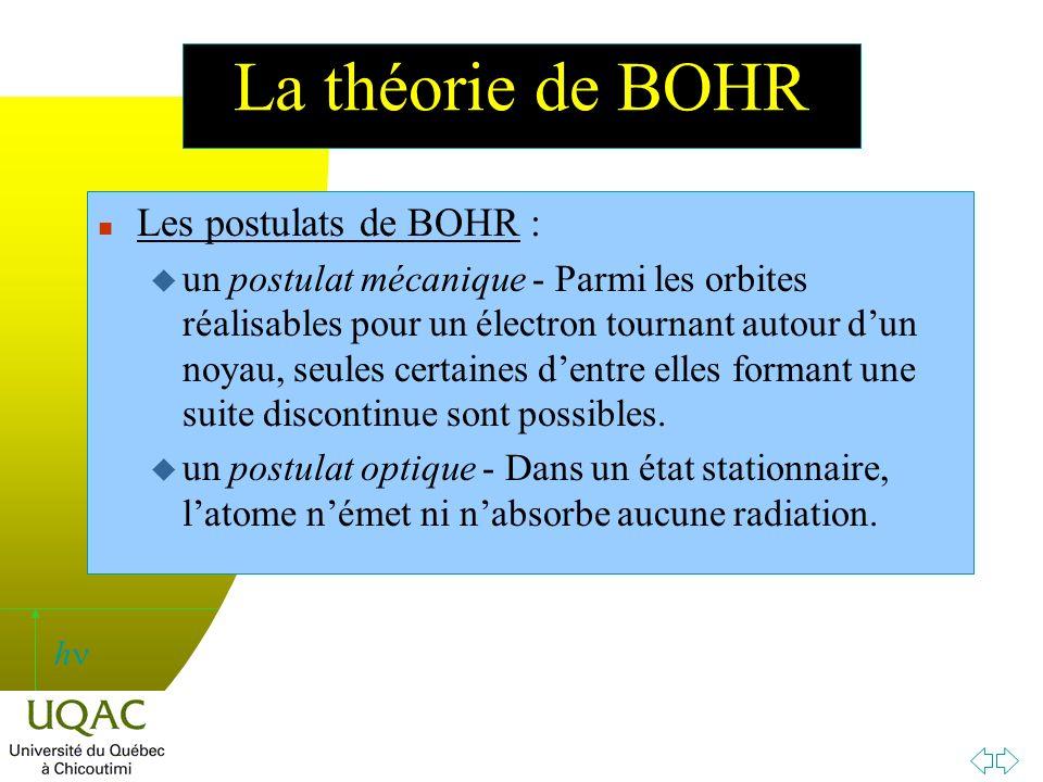La théorie de BOHR Les postulats de BOHR :