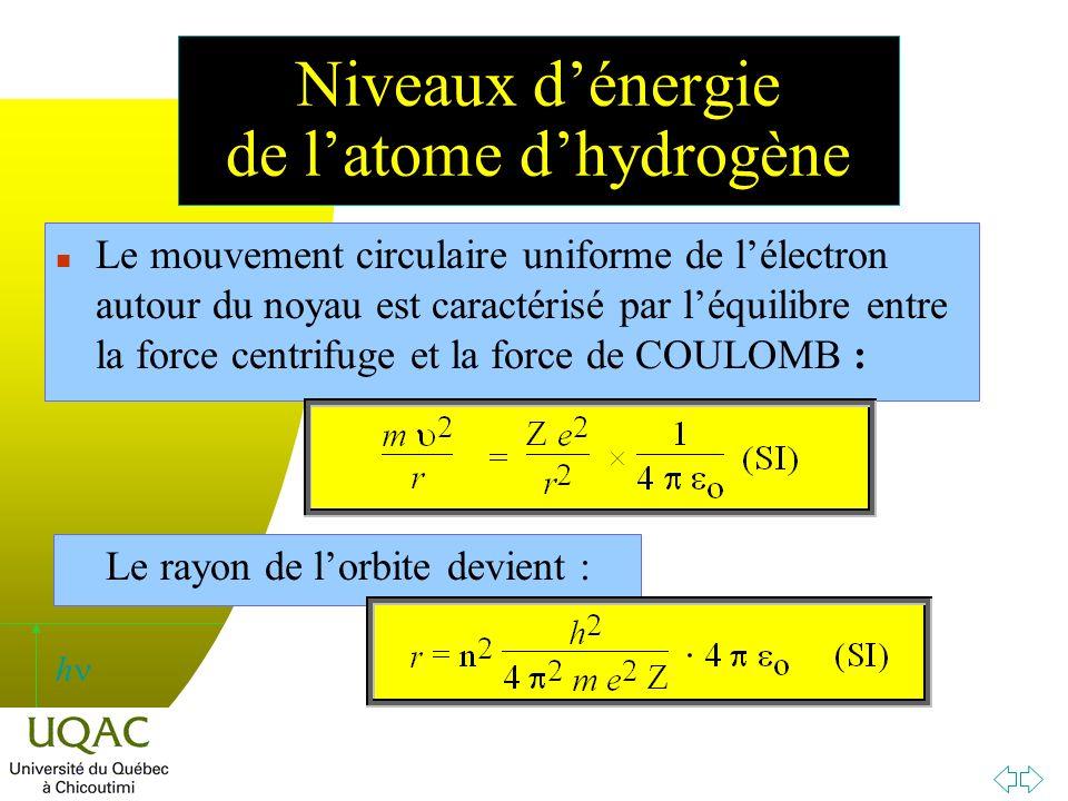 Niveaux d'énergie de l'atome d'hydrogène