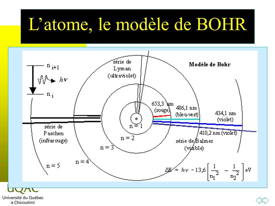 L'atome, le modèle de BOHR