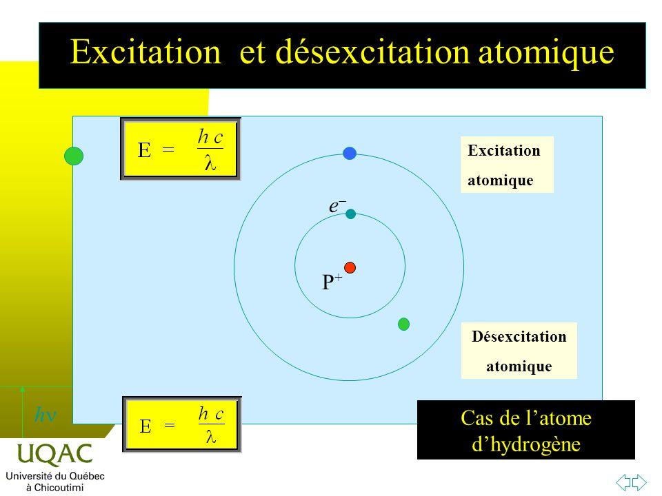 Excitation et désexcitation atomique