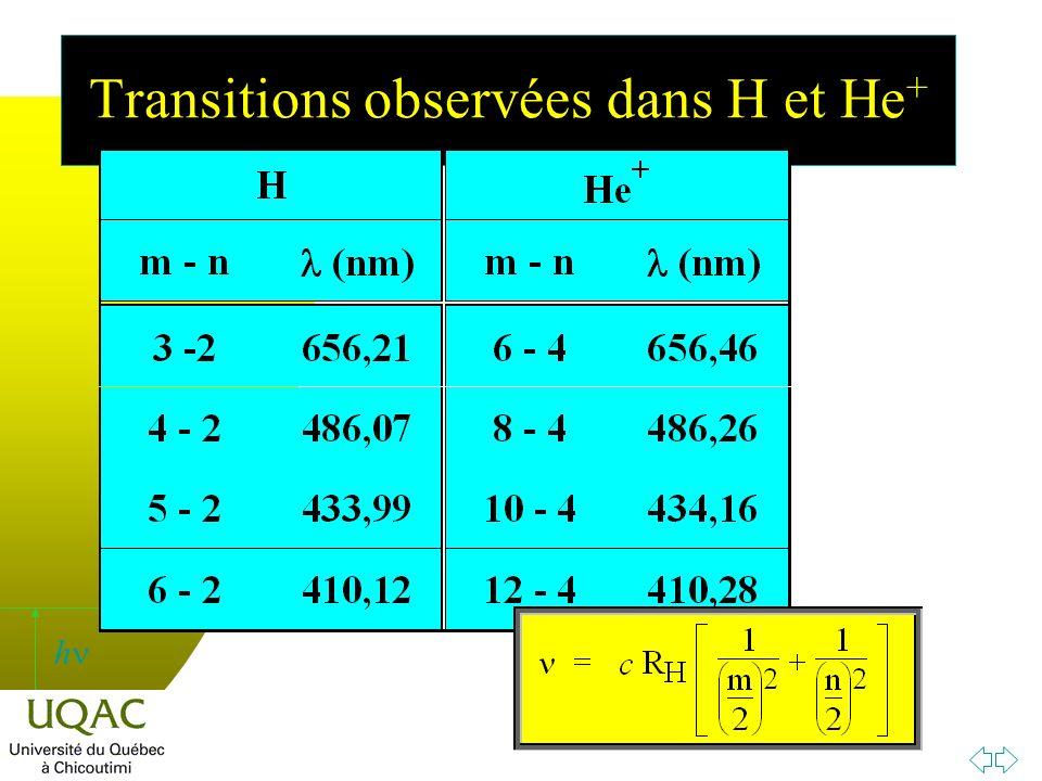 Transitions observées dans H et He+