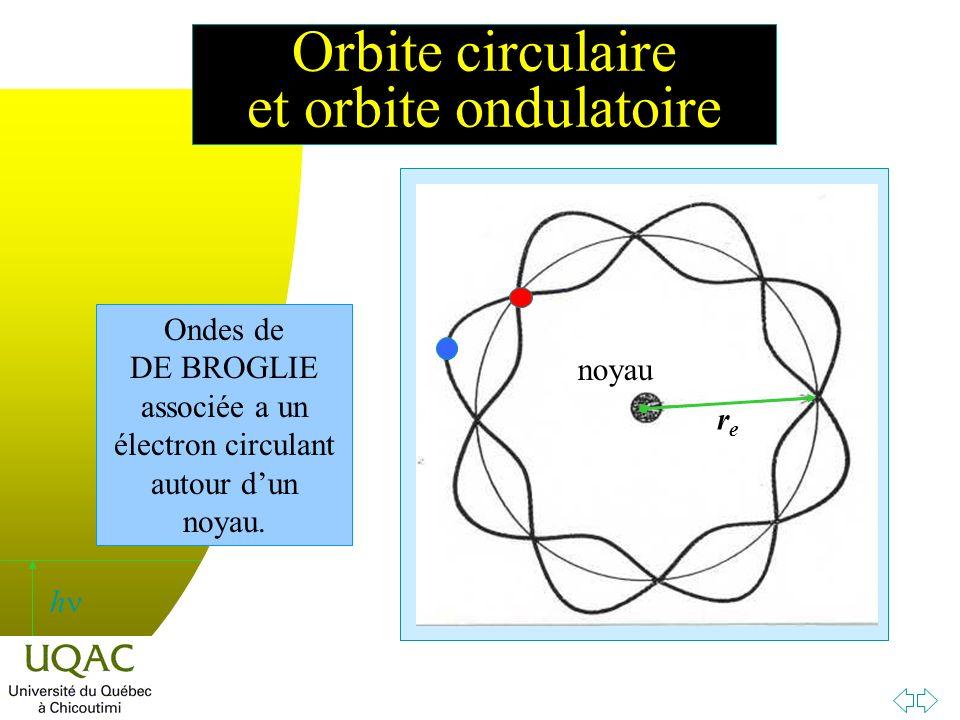 Orbite circulaire et orbite ondulatoire
