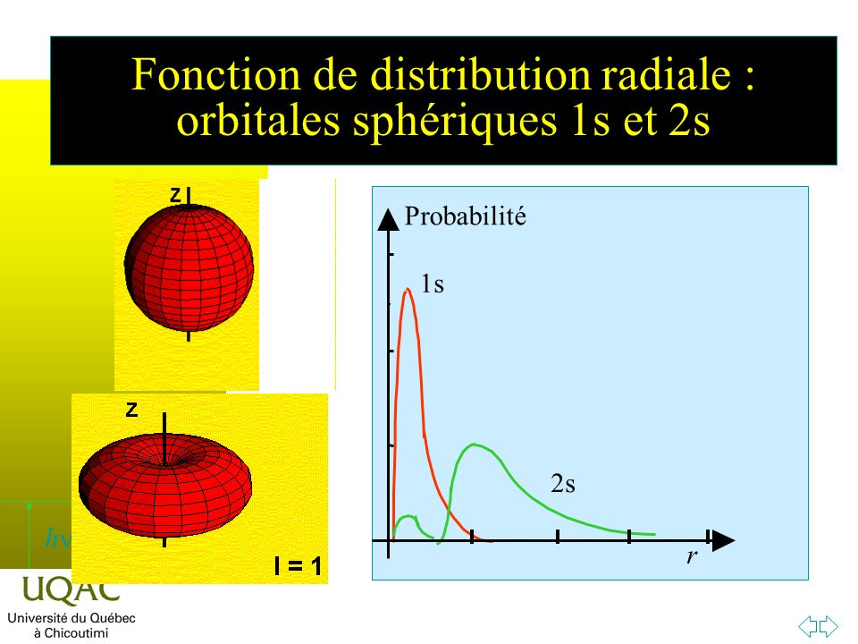 Fonction de distribution radiale : orbitales sphériques 1s et 2s