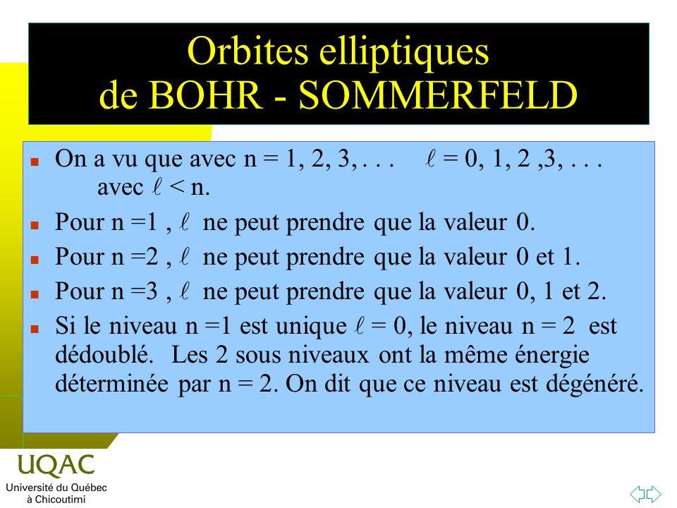 Orbites elliptiques de BOHR - SOMMERFELD